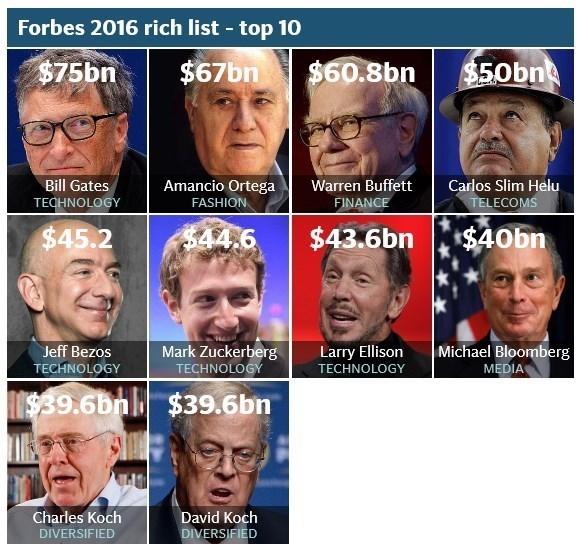 ثروتمندترین افراد جهان در سال 2015 , بین الملل