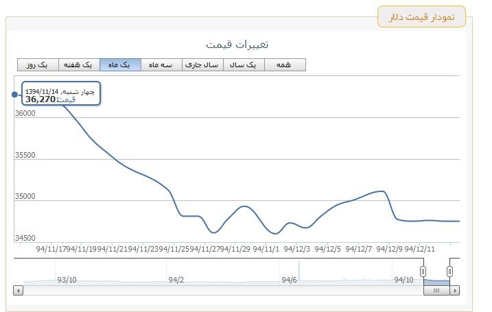 نمودار نواسانات یک ماهه سایت سرمایه دار