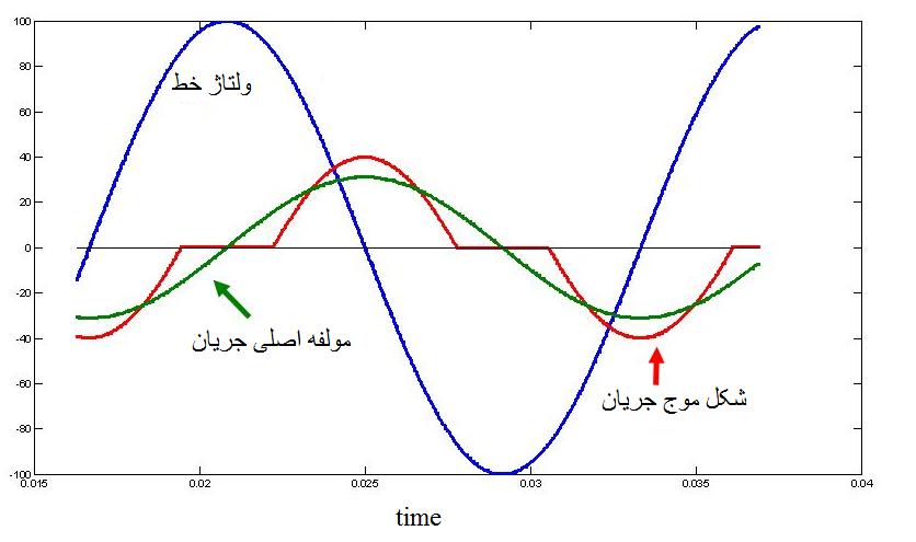 شکل موج ولتاژ خط و جریان TCR