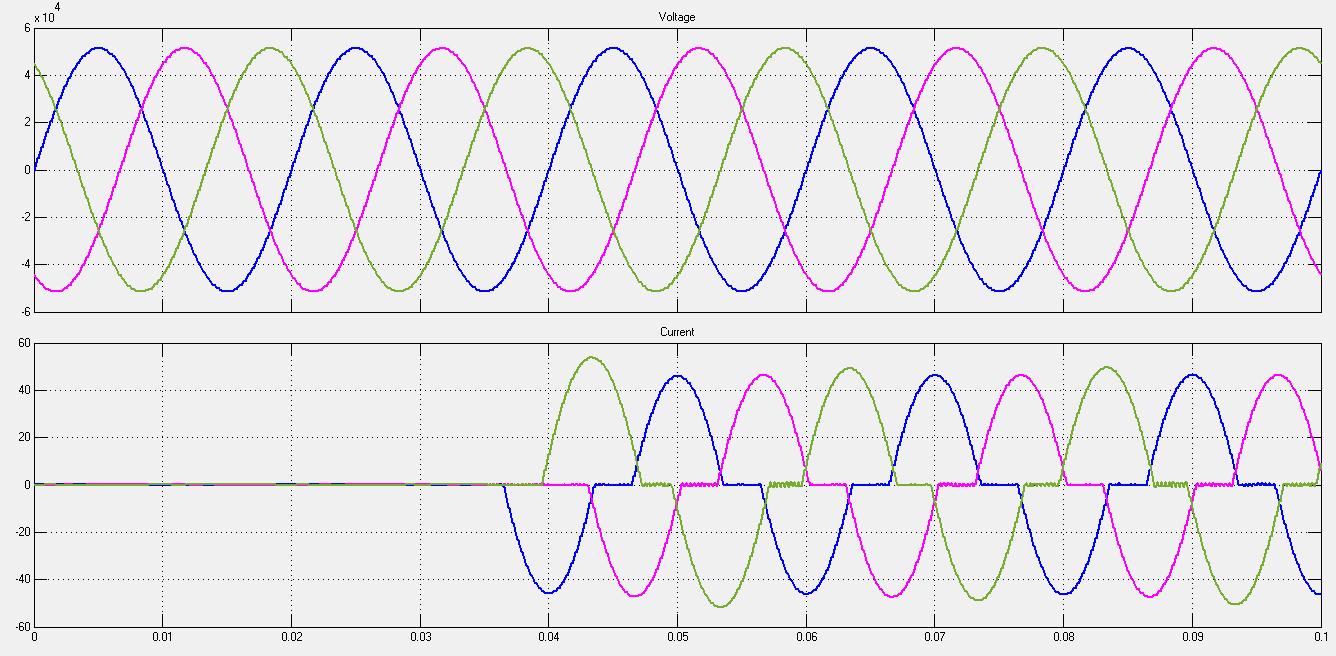 شکل موج ولتاژ و جریان سه فاز TCR