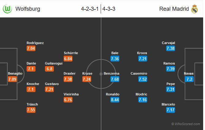نتیجه بازی رئال مادرید ولفسبورگ چهارشنبه 18 فروردین 95+خلاصه و گلهای