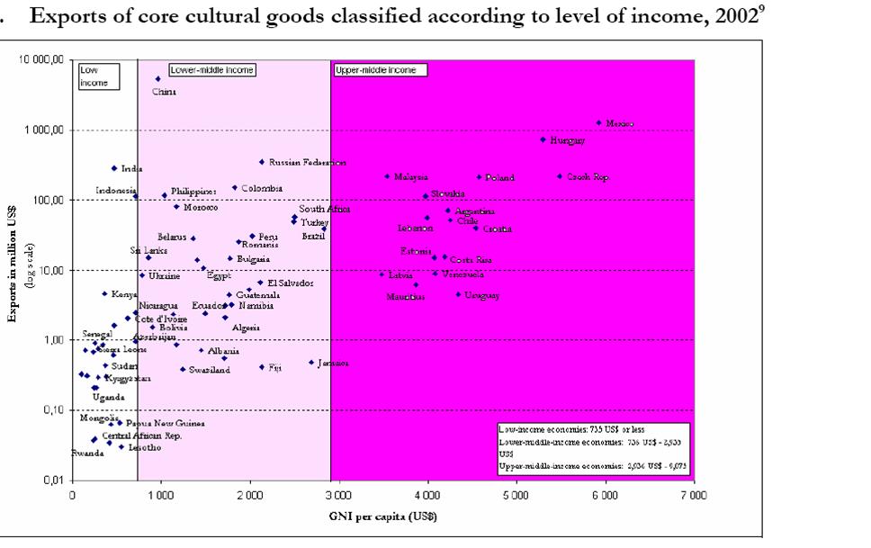 صادرات کالاهای فرهنگی محوری به تفکیک سطح درآمدی