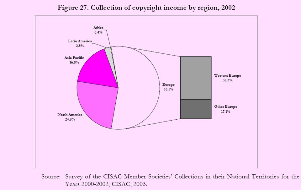 درآمد حاصل از کپی رایت به تفکیک منطقه