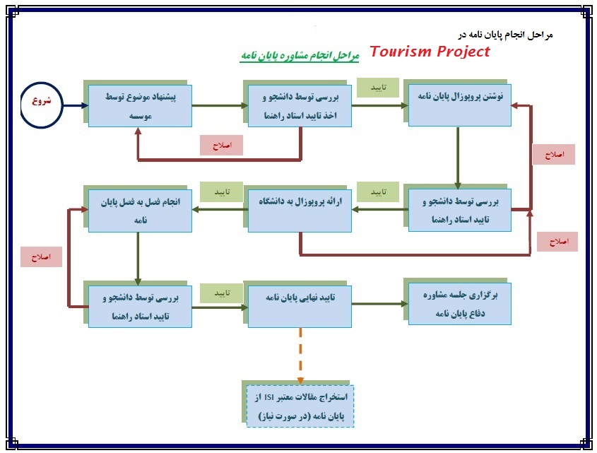 مراحل انجام پایان نامه ها در Tourism Project