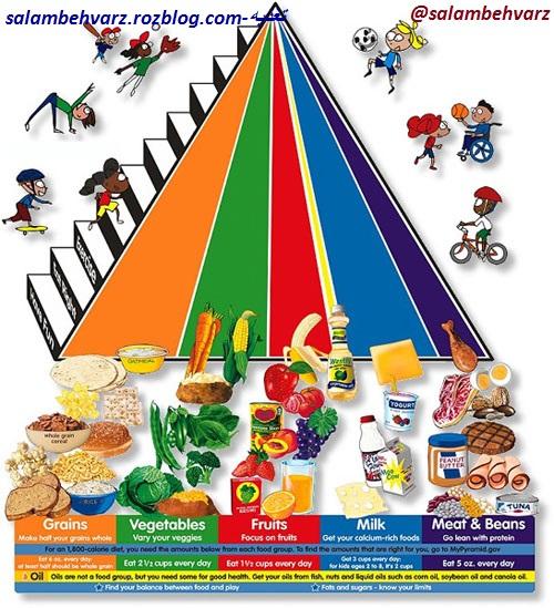پيامهاي تغذيه و سلامتي