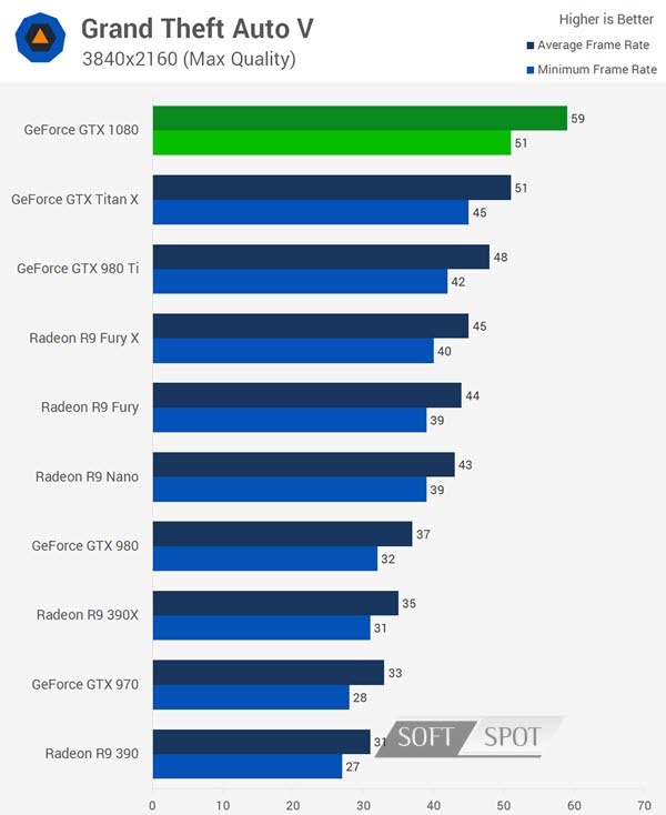 Nvidia GeForce GTX 1080 Benchmark