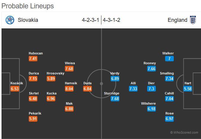 نتیجه بازی انگلیس اسلواکی 31 خرداد 95 یورو 2016 گلها و خلاصه دیشب
