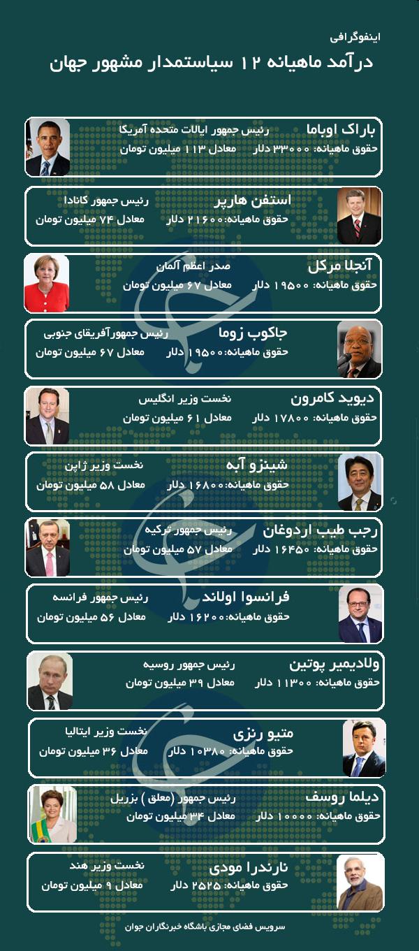حقوق ماهیانه سیاستمداران مشهور جهان چقدر است ؟ , بین الملل