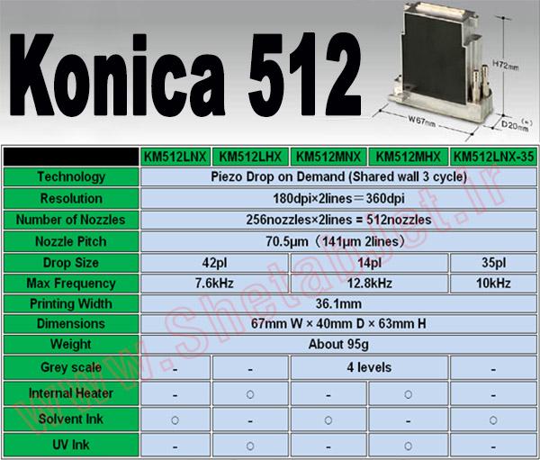 هد کونیکا 512