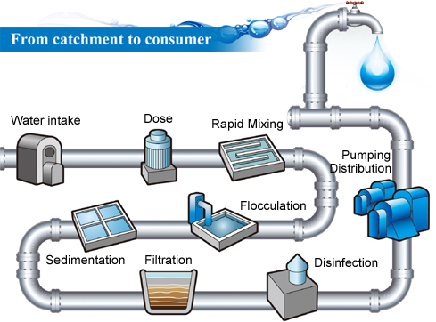 http://s6.picofile.com/file/8258115434/water_filtration_process.png
