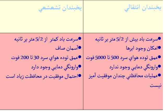 www.sarafraz-hezarmasjed.ir نیاز سرمایی
