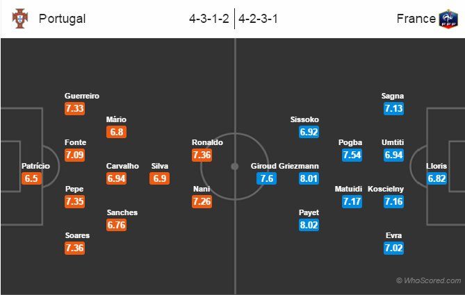 نتیجه بازی فرانسه و پرتغال 20 تیر 95 فینال یورو2016 گلها و خلاصه دیشب