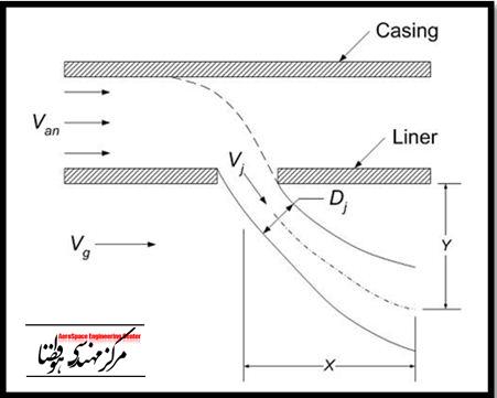 سوراخ هاي رقيق سازي و خنک کاري لاينر (۱۰)