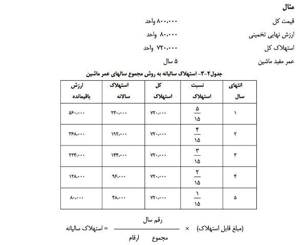 Image result for جدول   مخارج ساعتی  لودر های با قدرت مختلف – در شرایط عادی كار