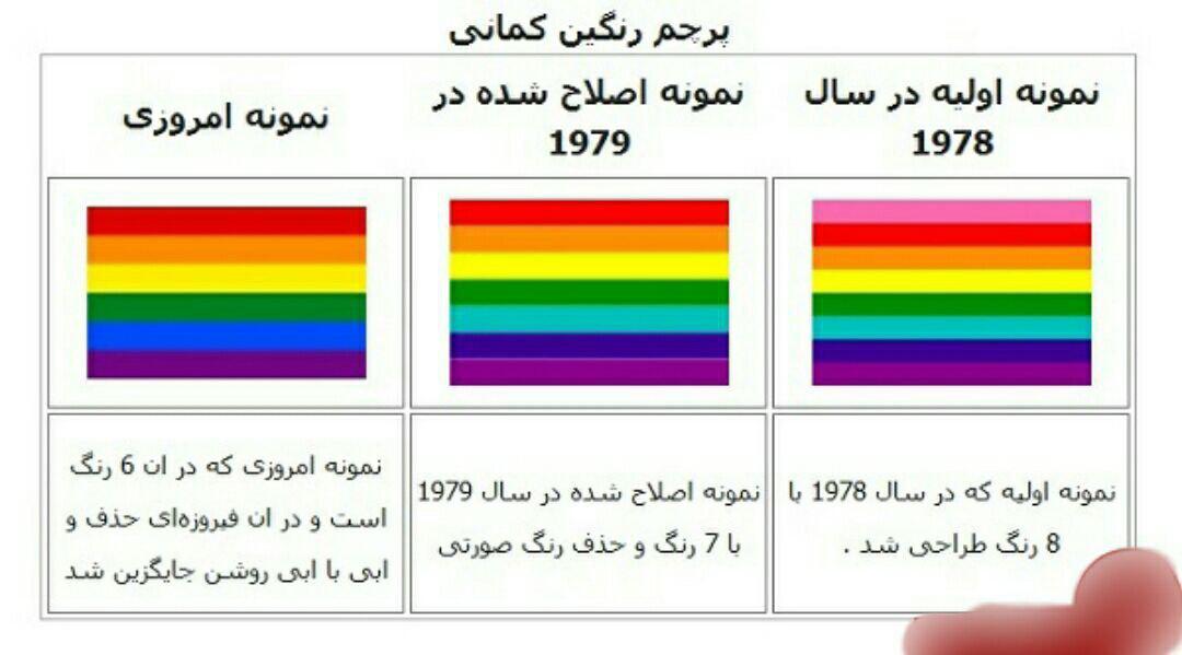همجنس گرایان