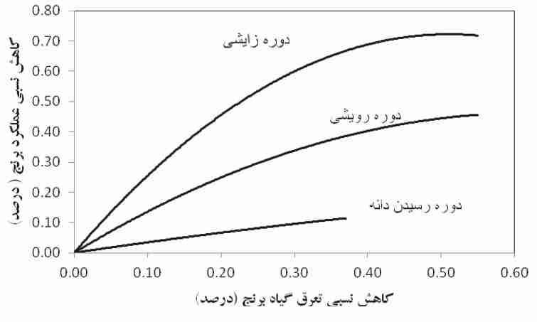 نمودار کاهش نسبی تعرق گیاه برنج