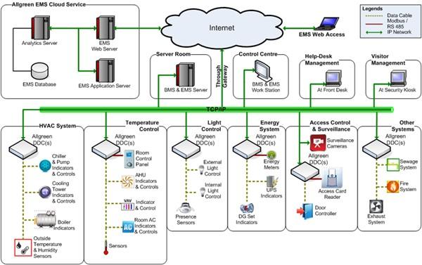 bms سیستم های ساختمانی