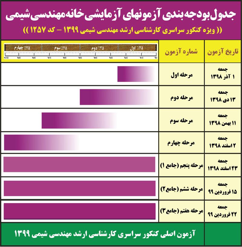 آزمون های آزمایشی خانه مهندسی شیمی ایران