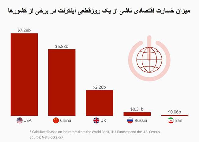 خسارت قطعی اینترنت در کشور های مختلف