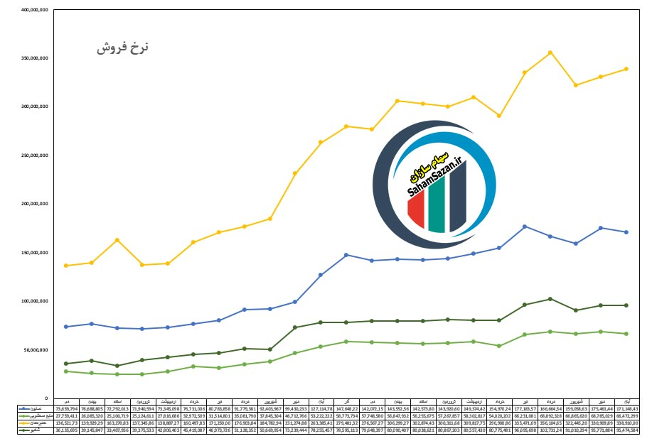 مقایسه میزان تولید،فروش و سودآوری نماد شگل