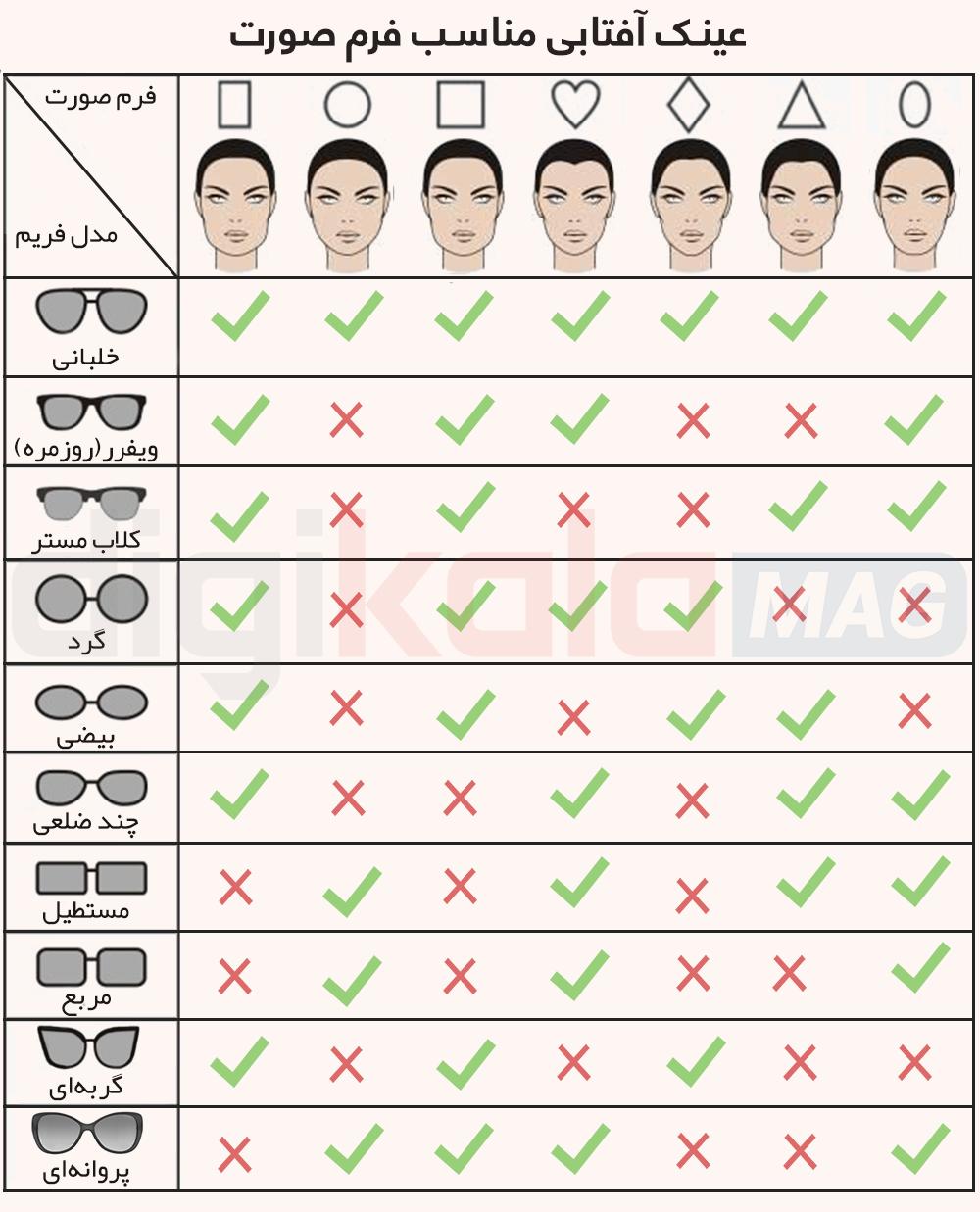 راهنمای انتخاب عینک آفتابی برای انواع صورت