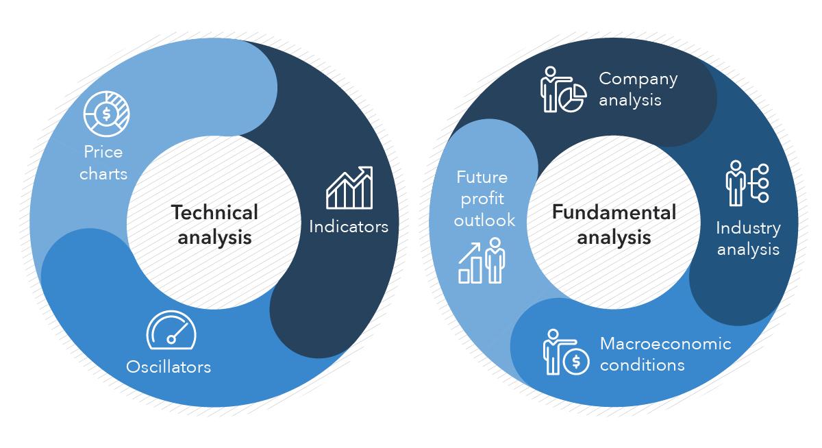 مقایسه تحلیل تکنیکال و بنیادین