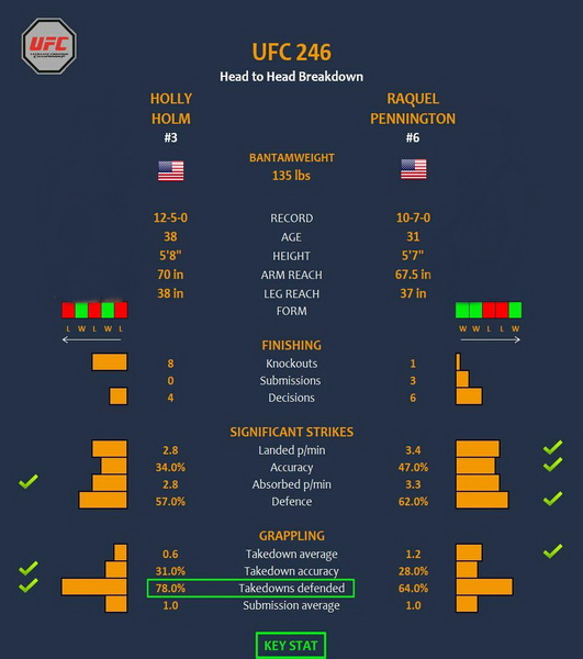 پیش نمایش  رویداد یو اف سی  246  :  UFC 246: McGregor vs. Cowboy-تحلیل در پست دوم