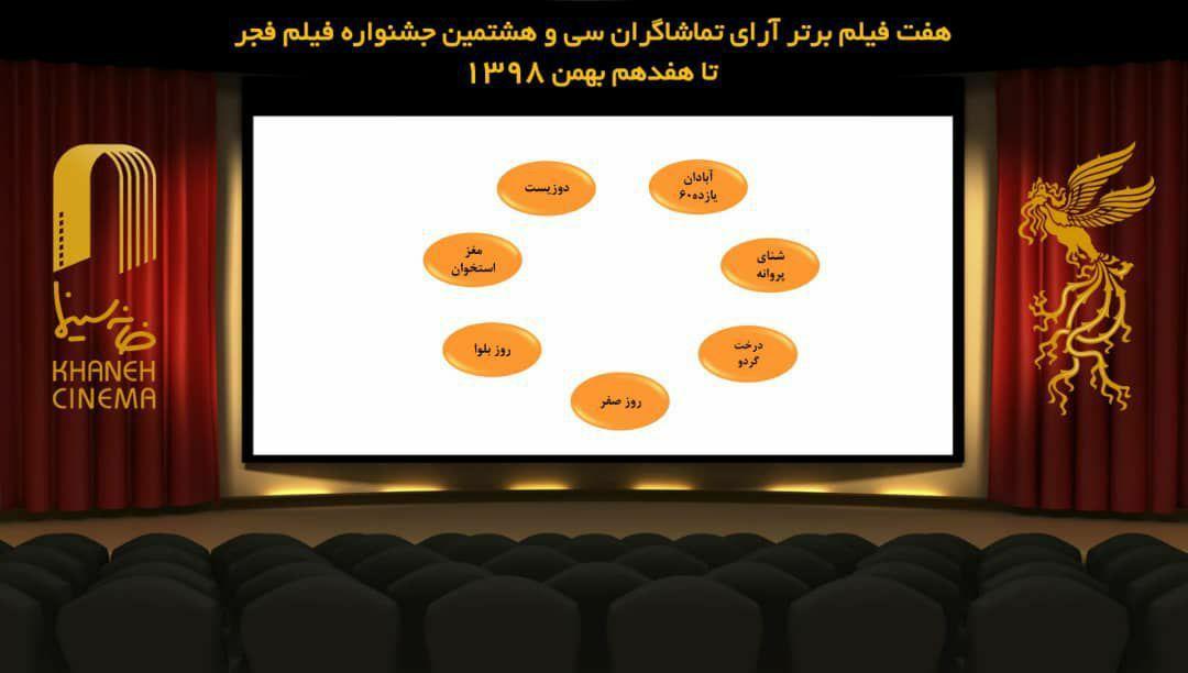 ۷ فیلم برتر آرای مردمی فجر ۳۸ تا ۱۷ بهمن / «خوب، بد، جلف ۲» کنار رفت