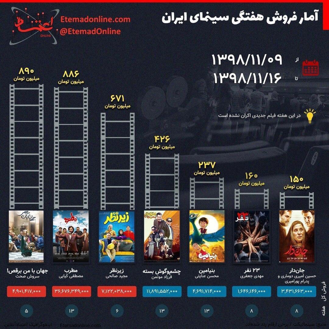 فروش هفتگی سینمای ایران