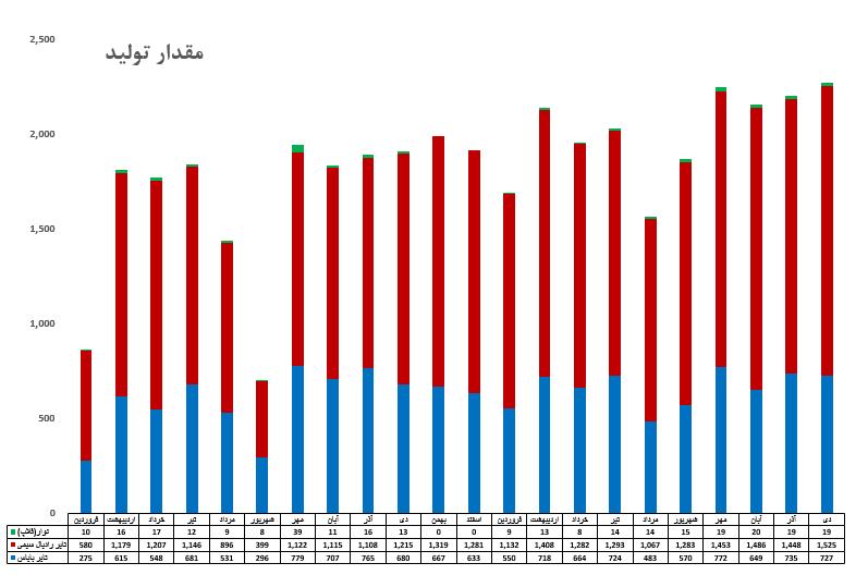 میزان تولید شرکت ایران تایر