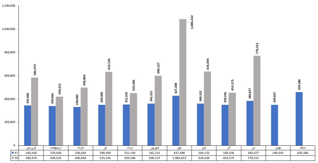 مقایسه میزان سرمایه گذاری