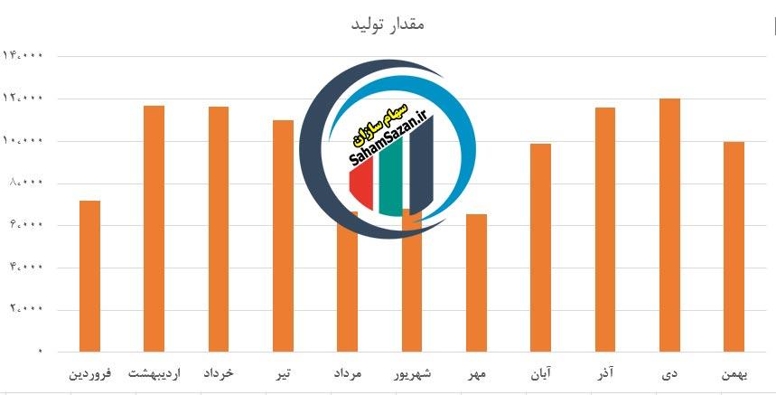 مقایسه میزان تولید محصولات شرکت پتروشیمی غدیر