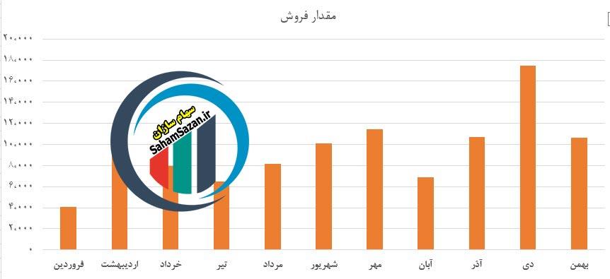 مقایسه میزان فروش محصولات شرکت پتروشیمی غدیر