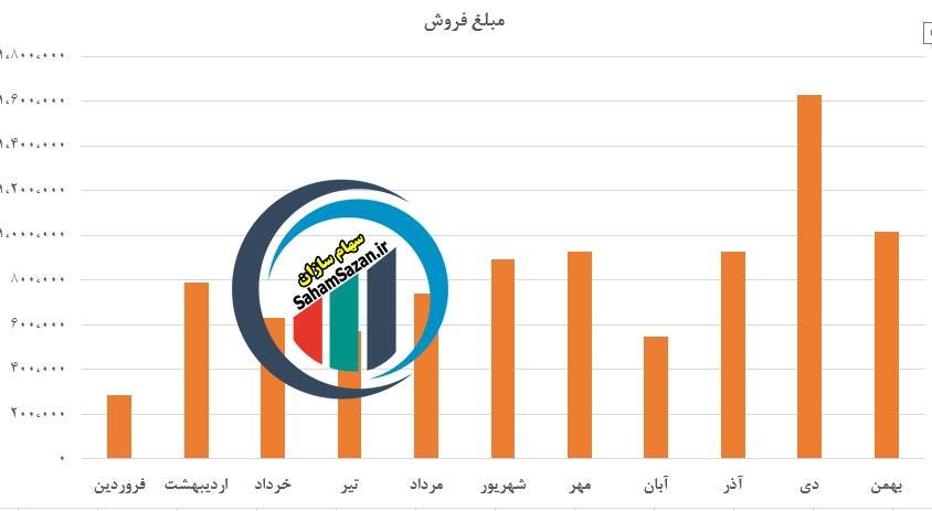 مقایسه مبلغ فروش محصولات شرکت پتروشیمی غدیر