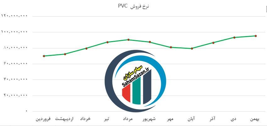 مقایسه نرخ فروش محصولات شرکت پتروشیمی غدیر