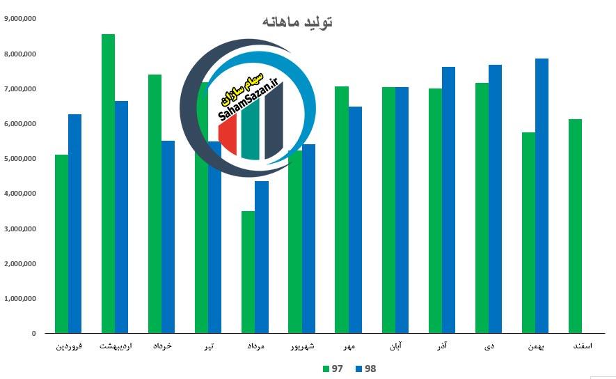مقایسه میزان تولید ماهانه در گروه صنعتی بارز