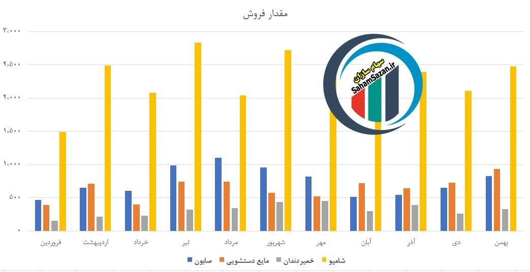 مقایسه مقدار فروش محصولات شرکت گلتاش