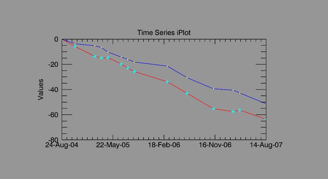نمودار فرونشست یک پیکسل بر حسب میلی متر بر سال
