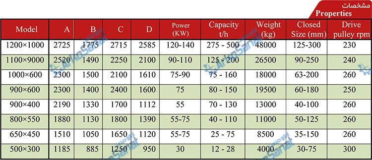 انواع مدل های مختلف سنگ شکن فکی موجود در شرکت آرکو صنعت اندازه و ابعاد فک سایز بار خروجی بار ورودی دست دوم و استوک و قطعات کارکرده فک