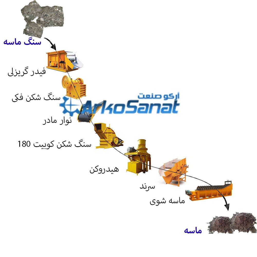 محل استفاده از سنگ شکن فکی در خط خردایش | آرکو صنعت خرید و فروش دستگاه سنگ شکن فکی فک با قیمت مناسب | تعمیر و تامین انواع قطعات