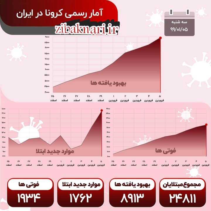 آمار کرونا در ایران باز هم رکورد زد