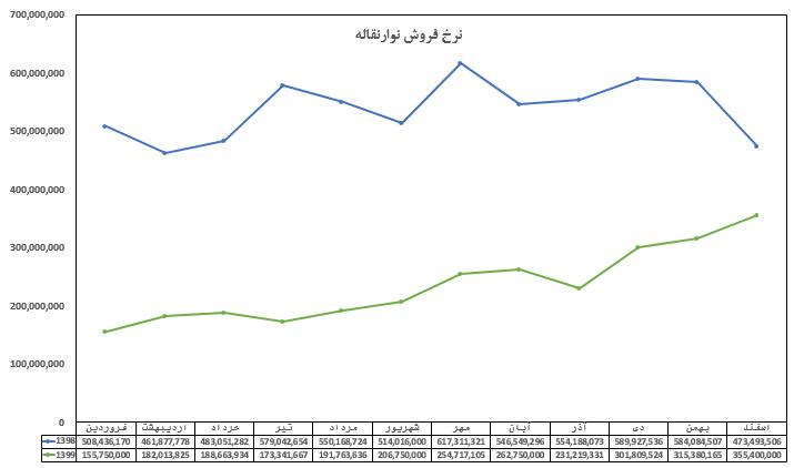 مقایسه نرخ فروش در شرکت تولید لاستیک سهند